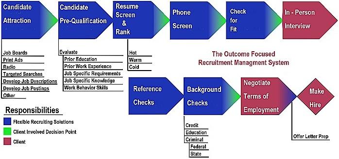 Talent acquisition process flow chart ten various ways to talent acquisition process flow chart frs recruitment management ccuart Choice Image